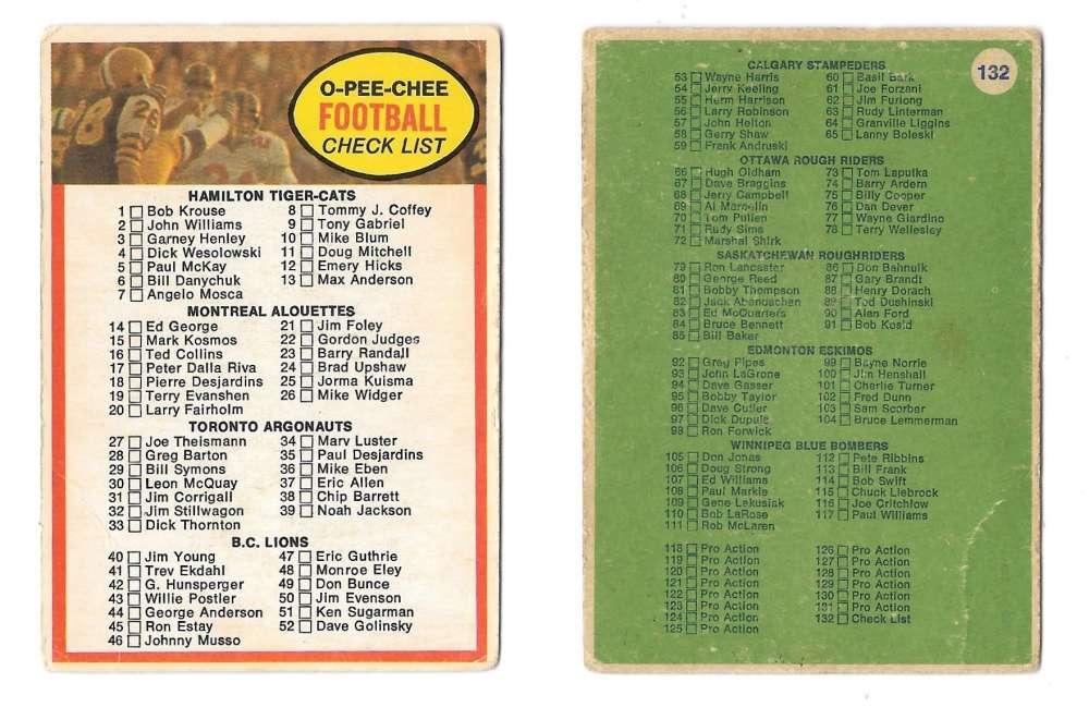 1972 O-Pee-Chee CFL - 132 Checklist Card
