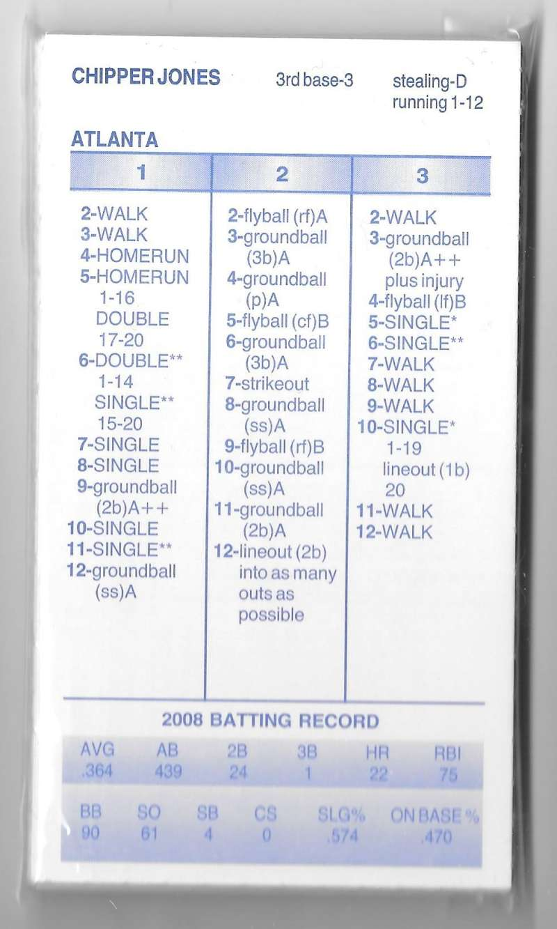 2008 Strat-O-Matic (SOM) Season - ATLANTA BRAVES Team Set