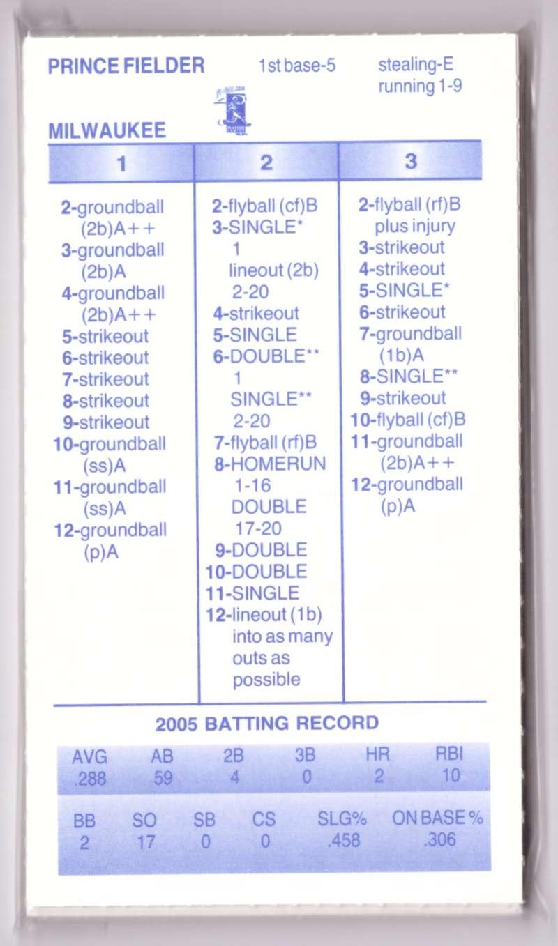 2005 Strat-O-Matic (SOM) - MILWAUKEE BREWERS Team Set