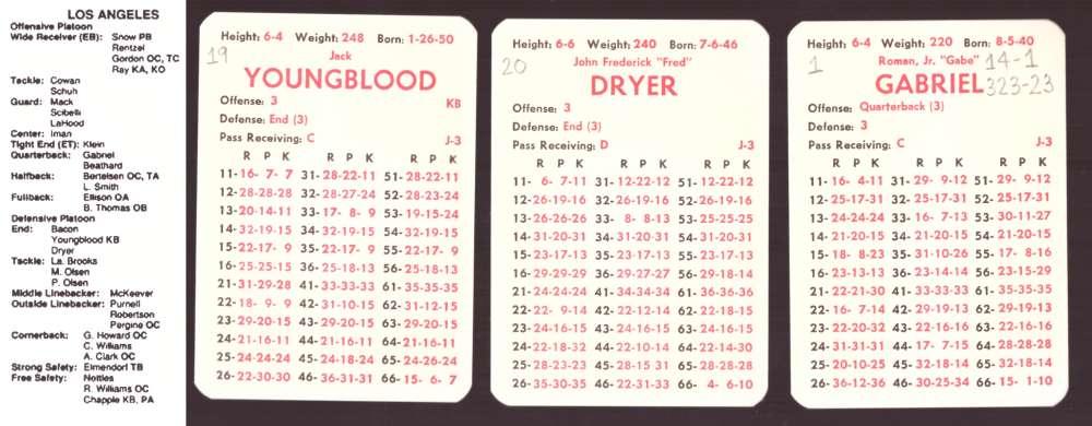 1972 APBA Football Season (34 Card Team Set)(Written on) - LOS ANGELES RAMS