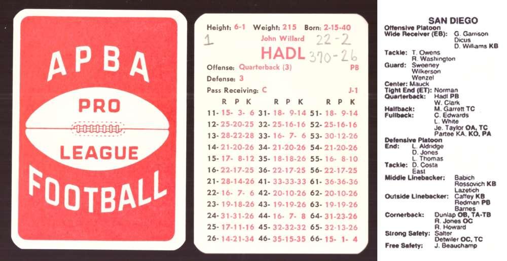 1972 APBA Football Season (34 Card Team Set)(Written on) - SAN DIEGO CHARGERS