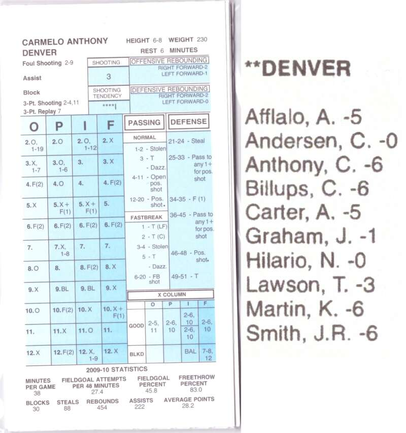 2009-10 Strat-O-Matic SOM NBA Basketball - Denver Nuggets Team Set