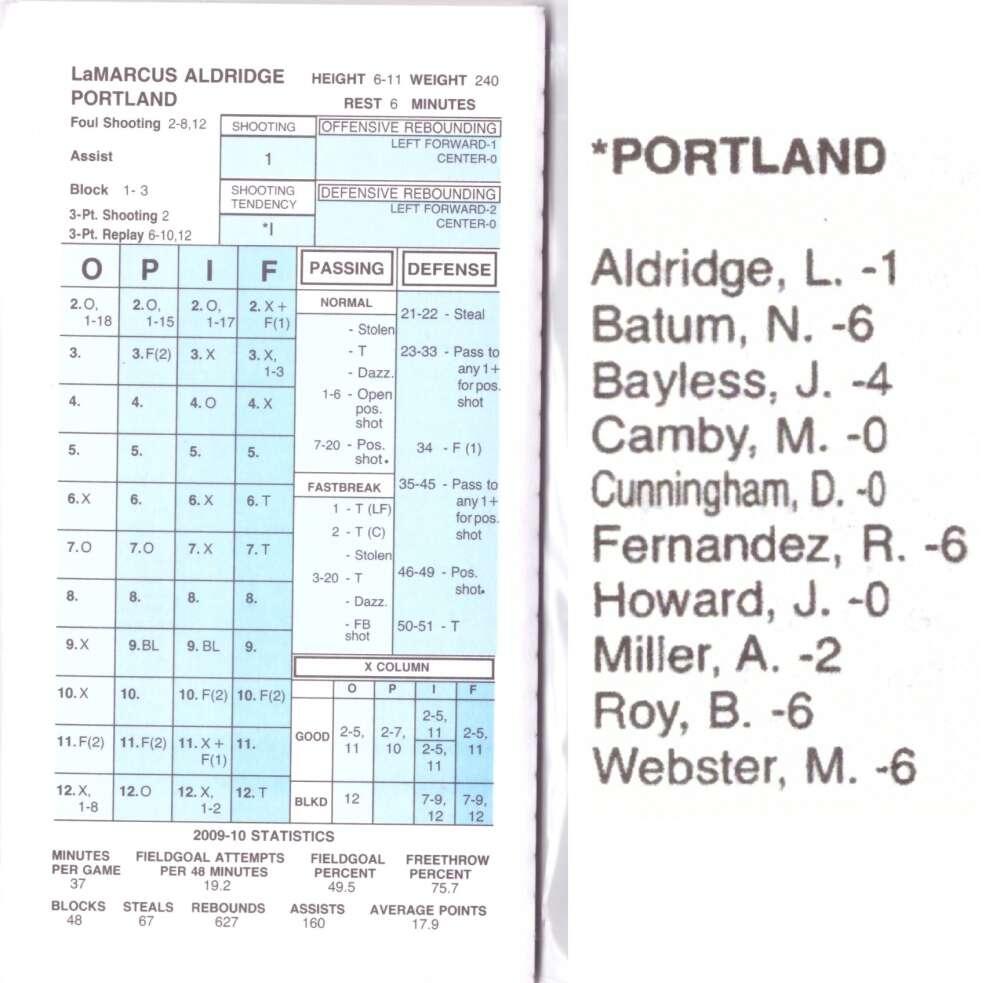 2009-10 Strat-O-Matic SOM NBA Basketball - Portland Trail Blazers Team Set