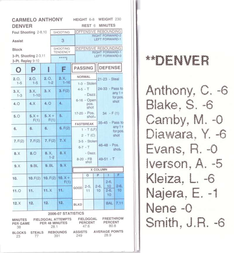 2006-07 Strat-O-Matic SOM NBA Basketball - Denver Nuggets Team Set