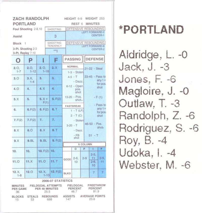 2006-07 Strat-O-Matic SOM NBA Basketball - Portland Trail Blazers Team Set