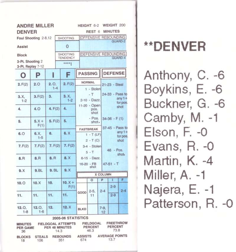 2005-06 Strat-O-Matic SOM NBA Basketball - Denver Nuggets Team Set