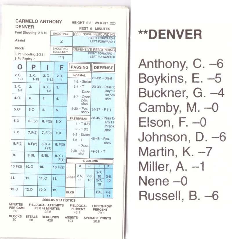 2004-05 Strat-O-Matic SOM NBA Basketball - Denver Nuggets Team Set