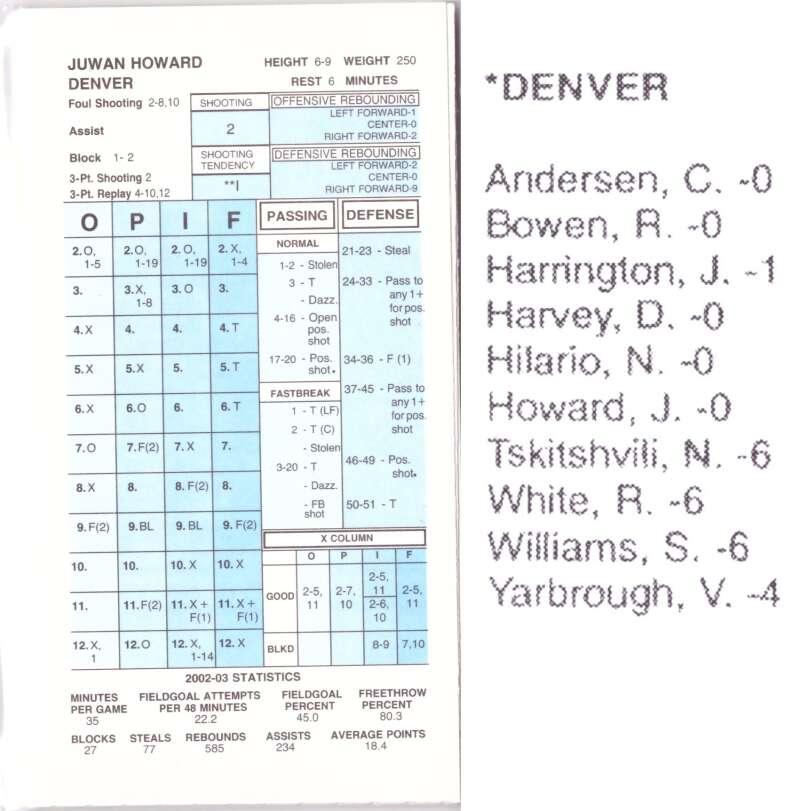 2002-03 Strat-O-Matic SOM NBA Basketball - Denver Nuggets Team Set