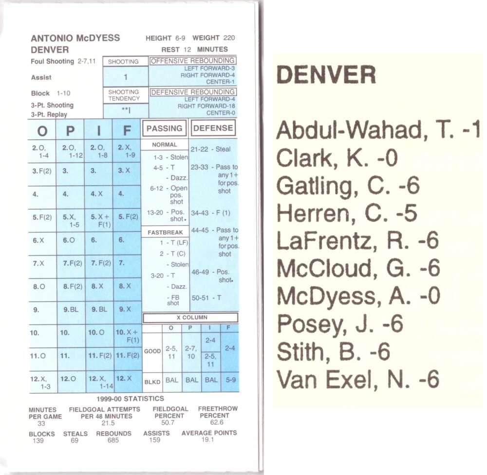 1999-00 Strat-O-Matic SOM NBA Basketball - Denver Nuggets Team Set