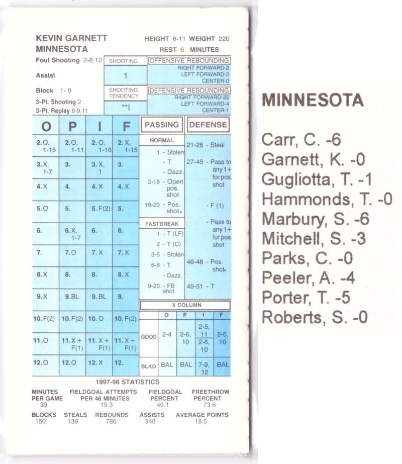 1997-98 Strat-O-Matic SOM NBA Basketball - Minnesota Timberwolves Team Set