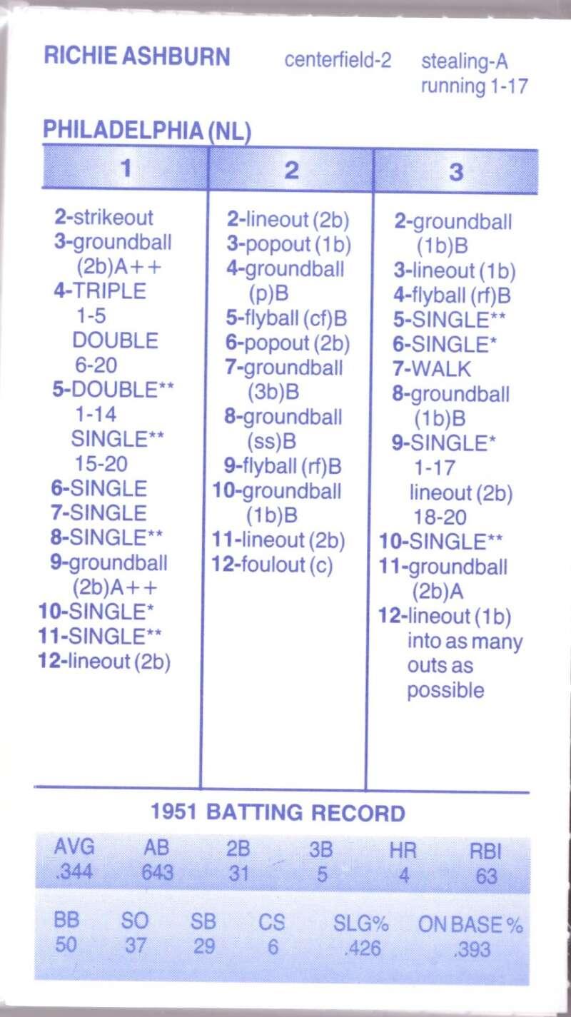 1951 Strat-O-Matic Season SOM - PHILADELPHIA PHILLIES Team Set