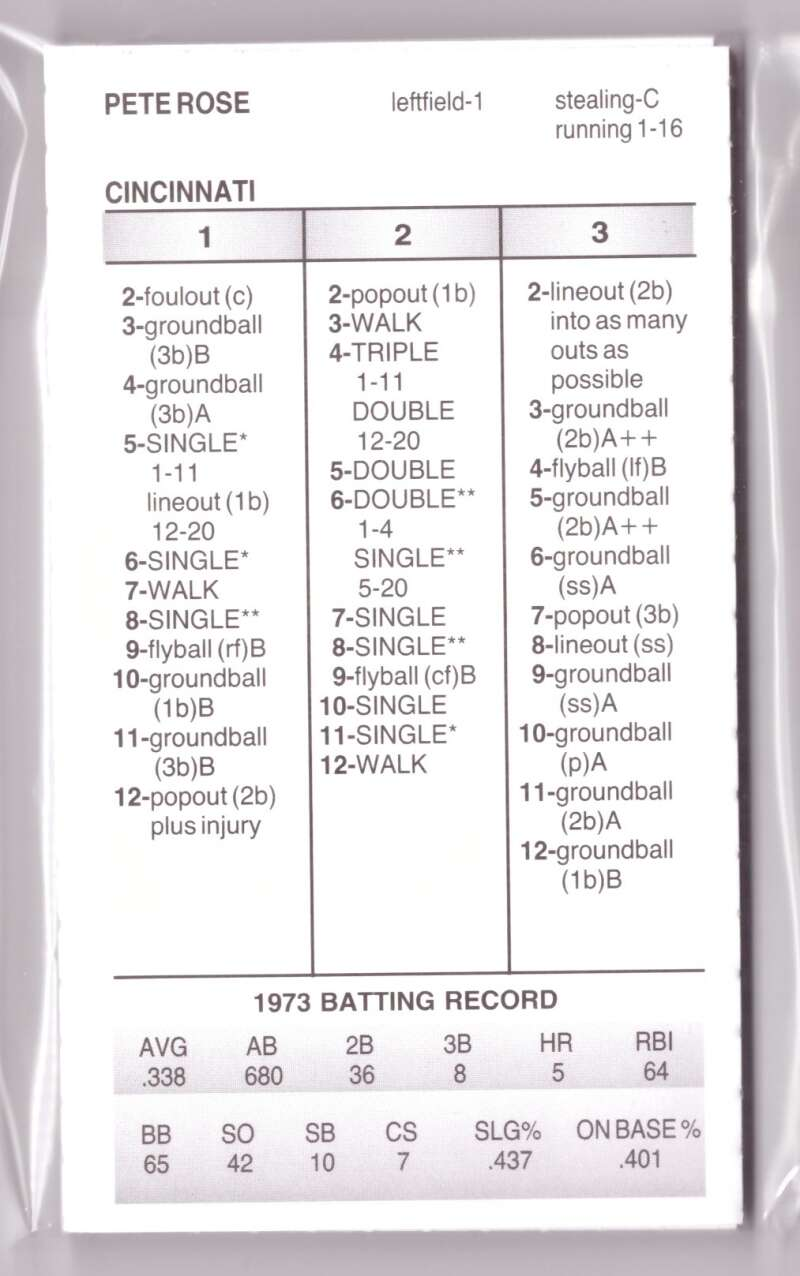1973 Strat-O-Matic Season SOM - CINCINNATI REDS Team Set