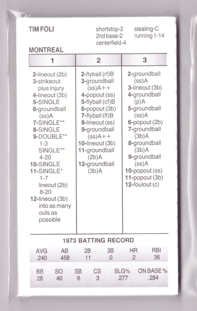 1973 Strat-O-Matic Season SOM - MONTREAL EXPOS Team Set