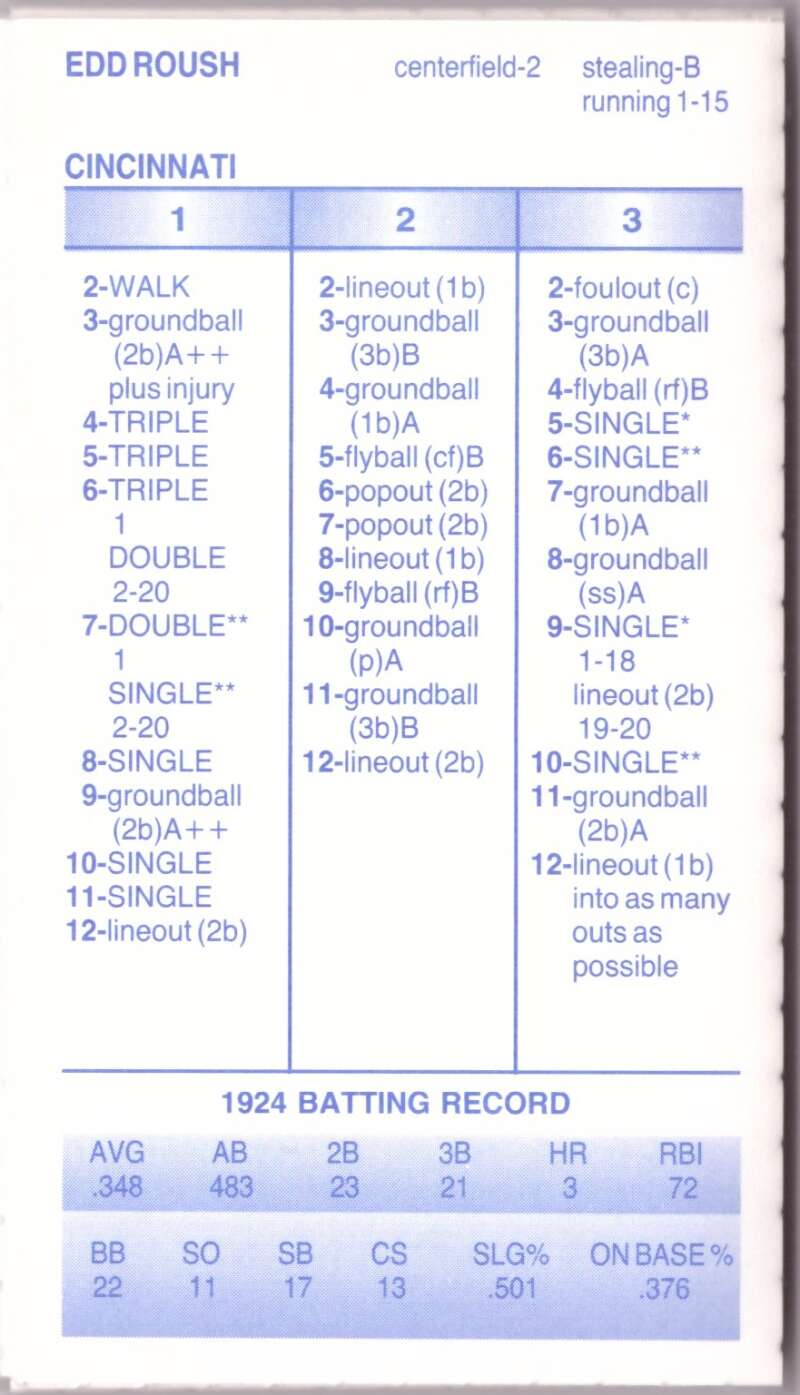 1924 Strat-O-Matic Season SOM - CINCINNATI REDS Team Set