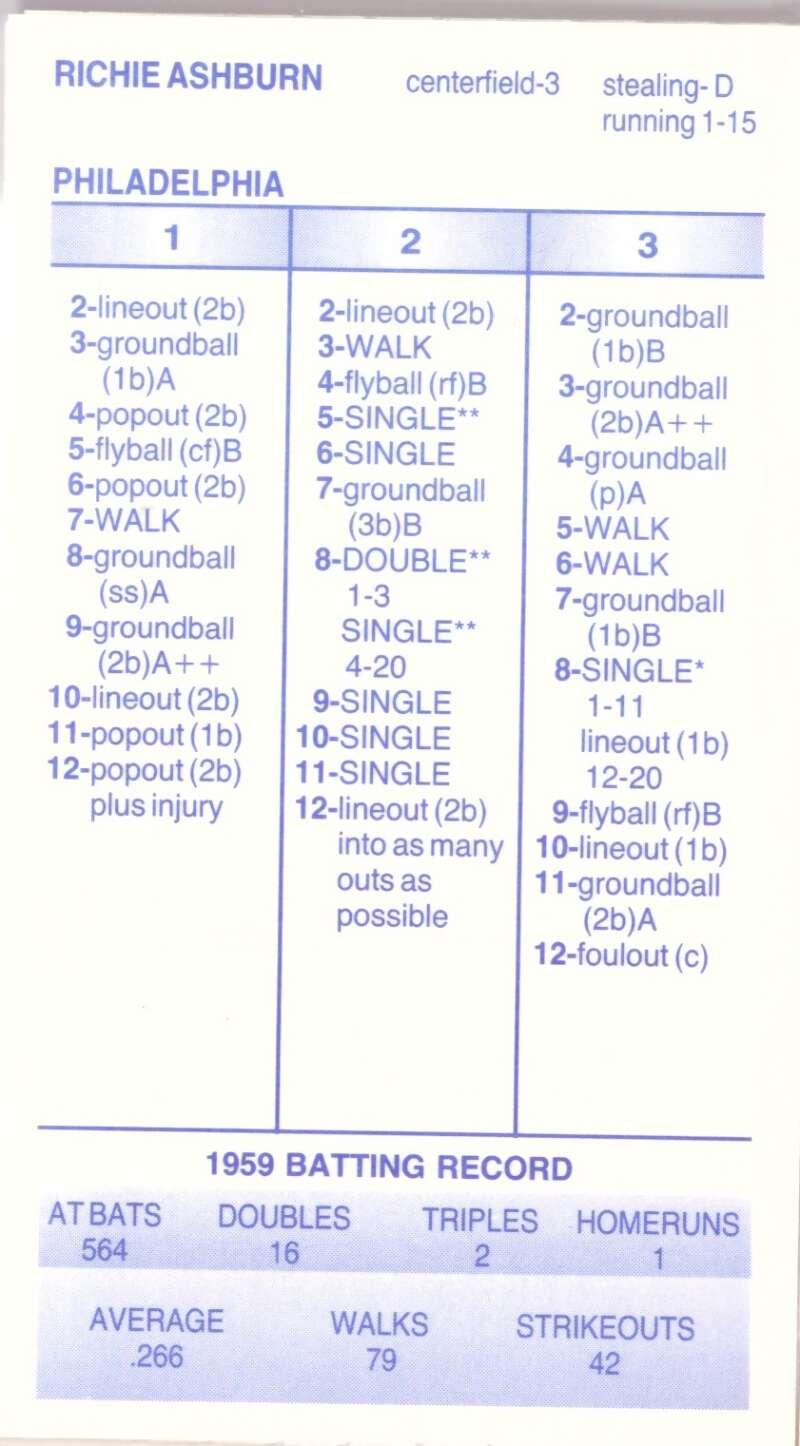 1959 Strat-O-Matic Season SOM - PHILADELPHIA PHILLIES Team Set