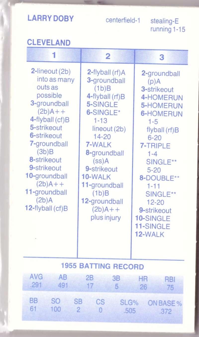 1955 Strat-O-Matic Season SOM - CLEVELAND INDIANS Team Set