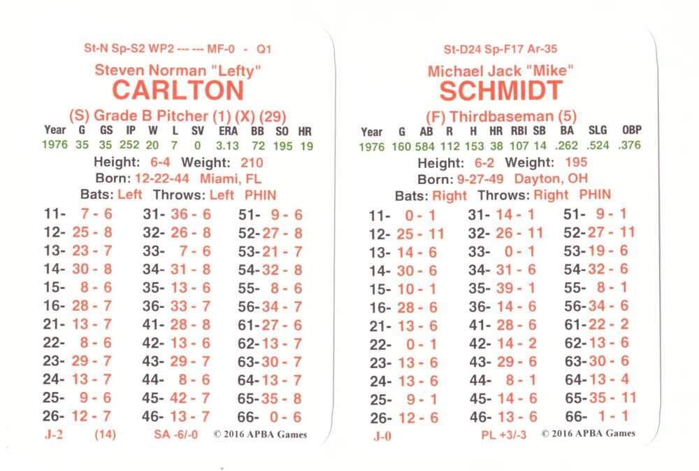1976 APBA Master Season (From 2OI6) - PHILADELPHIA PHILLIES Team Set