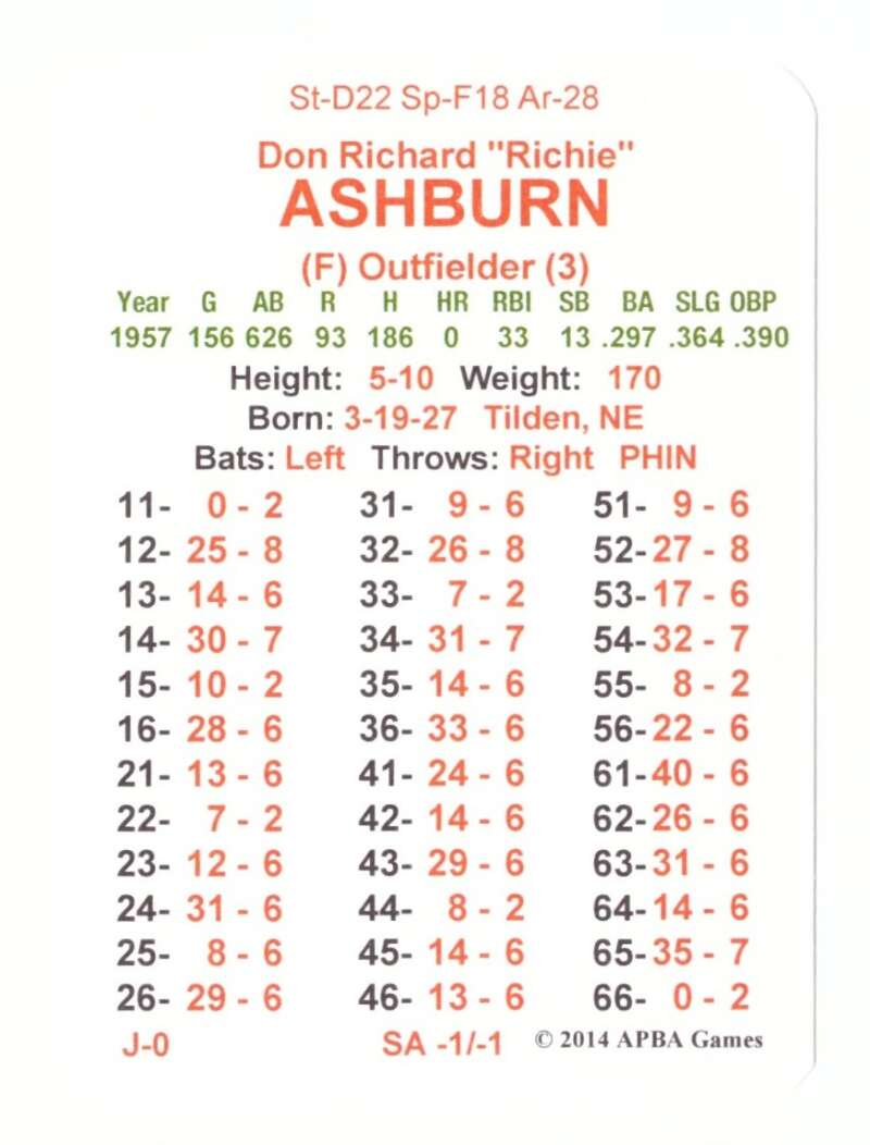 1957 APBA Season (From 2O14) - PHILADELPHIA PHILLIES Team Set