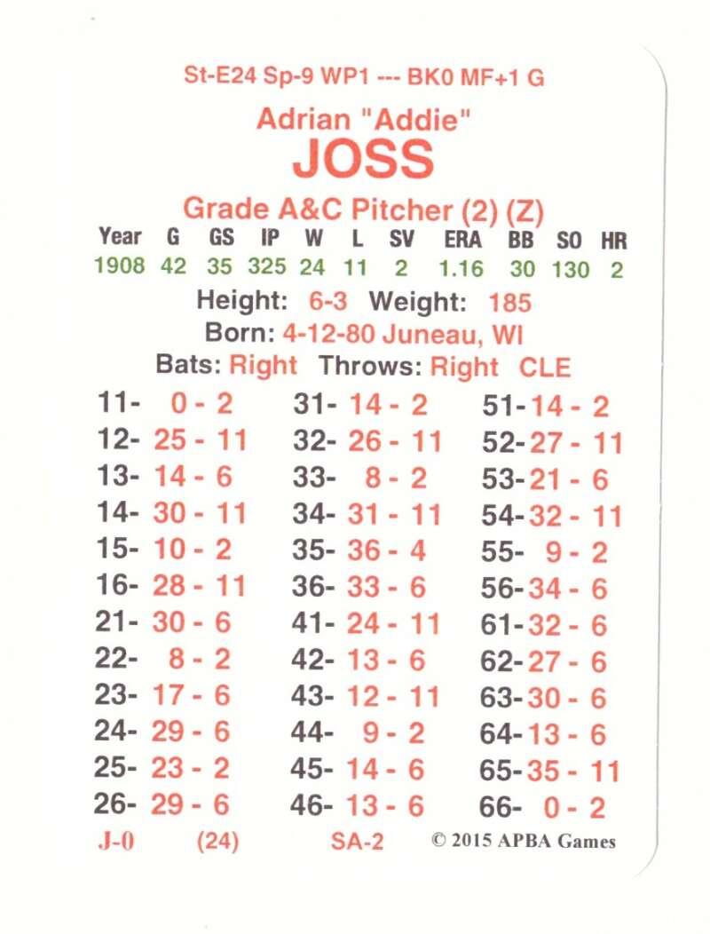 1908 APBA Season (From 2OI5) - Cleveland Naps (Indians) Team Set