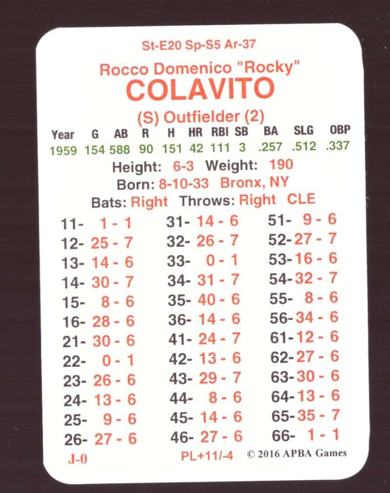 1959 APBA Master Season (From 2OI6)- CLEVELAND INDIANS Team Set