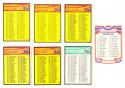 1984 Donruss - Checklist set (7 cards)