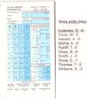 1997-98 Strat-O-Matic SOM NBA Basketball - Philadelphia 76ers Team Set