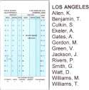 2018 Strat-O-Matic SOM NFL Football Team Set - Los Angeles Chargers
