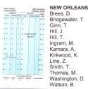 2018 Strat-O-Matic SOM NFL Football Team Set - New Orleans Saints